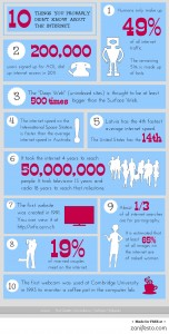 Illustration of 10 things you did not know about the Internet