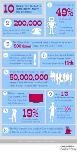 Illustration av 10 saker du inte vet om Internet