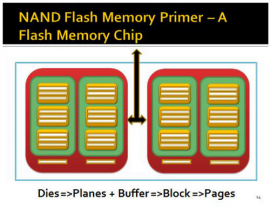Picture of NAND - SSD