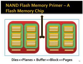 Bild av NAND - SSD